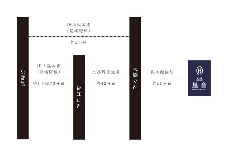 京都・名古屋・東京方面からお越しの場合